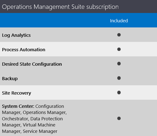 Microsoft Operations Management Suite OMS » Hakan Uzuner